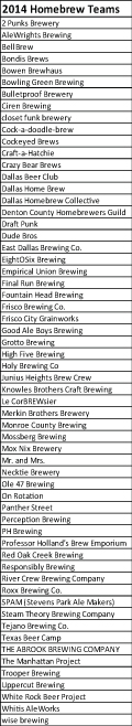 Homebrew Teams as of 4-26-14